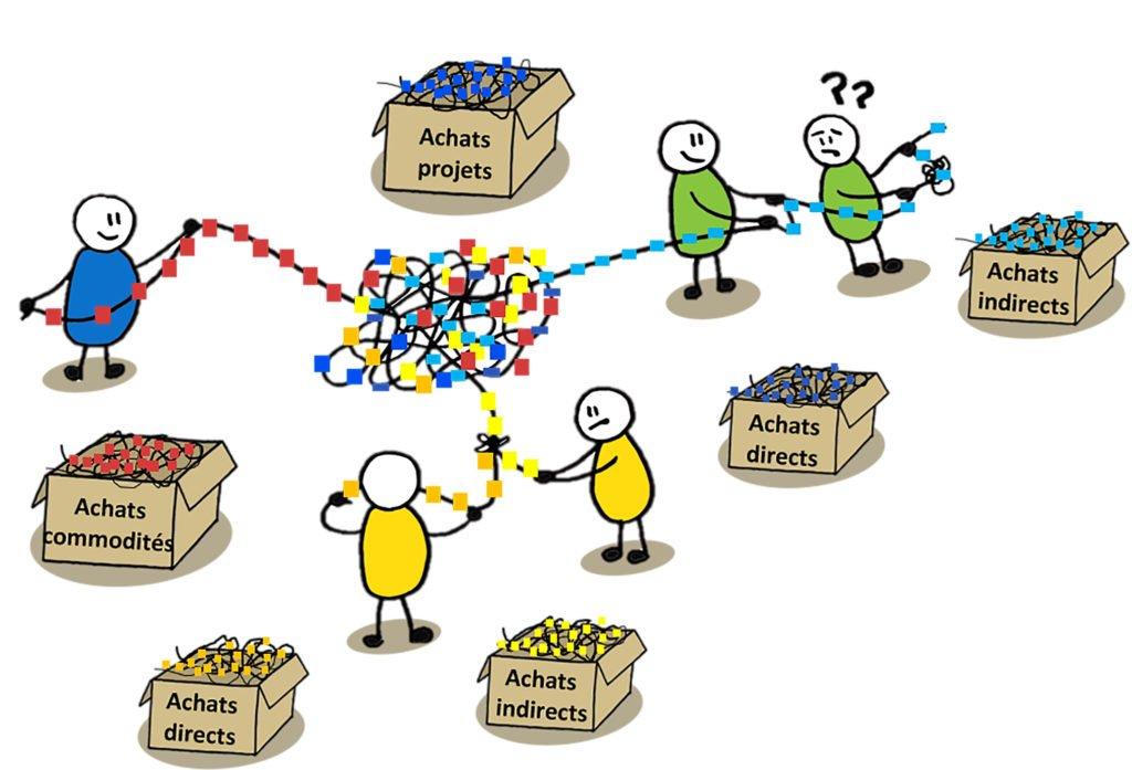 services Achats_reorganisation interne-categories